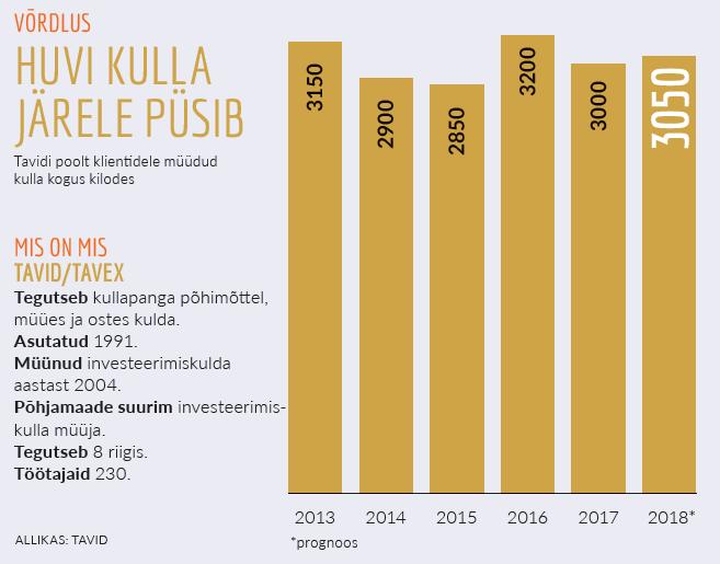Kulla müügi statistika