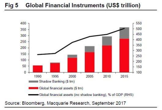 Maailma finantsinstrumentide kogumahu kasv 1990-2015 perioodil