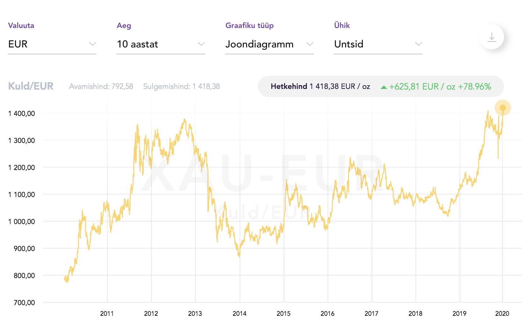 Kulla hind ajaloo kõrgeimal tasemel + ÜLEVAADE KULLA HINNA MÕJUTAJATEST