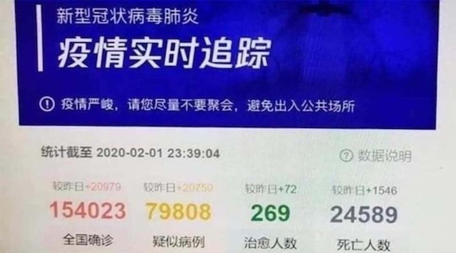 Hiina populaarsesse sotsiaalmeedia platvormi Tencent 01.02.2020 lekkinud info, mis näitas viirusesse nakatunute ja surnute arvu olevat 100 ja 300 kordselt suurema kui ametliku info poolt näidatud.