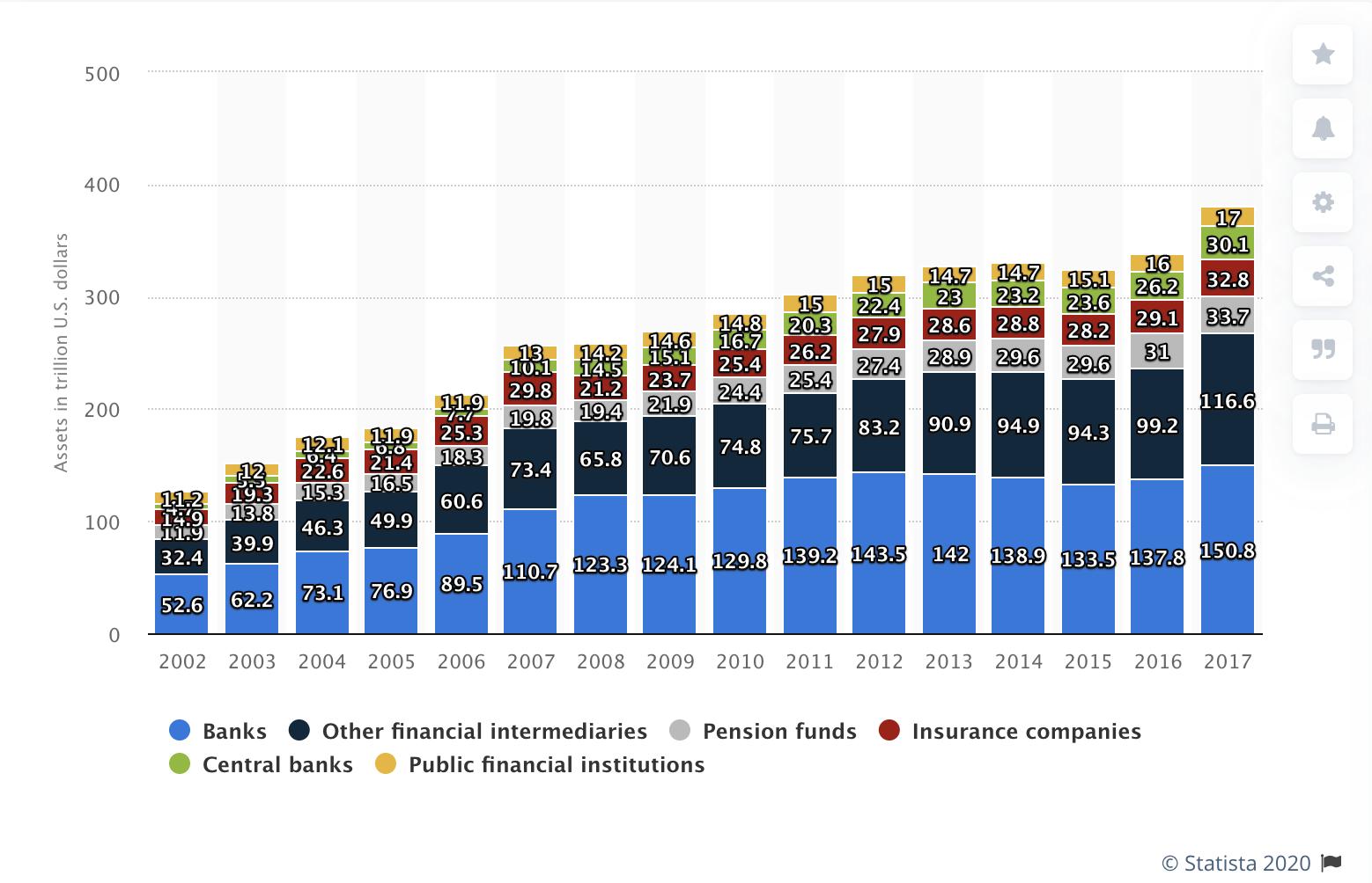 Maailma finantsinstitutsioonide finantsvarade koguväärtus on 2002-2017 perioodil (triljonites USD) on kasvanud 3 kordselt, samas kui maailma kogutoodang kasvas vastaval perioodil vaid pisut enam kui 2 korda.