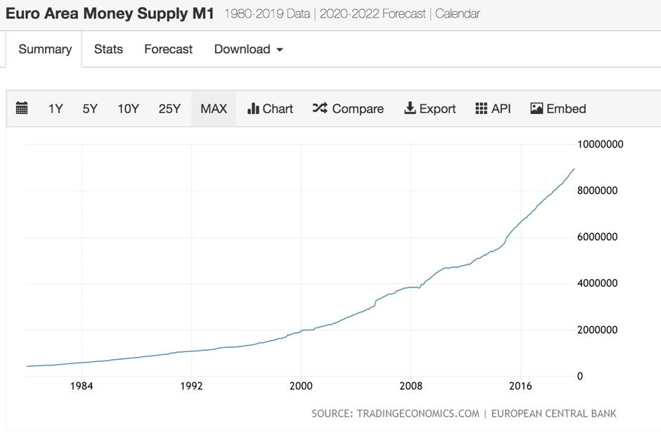 Graafik euroala rahapakkumise kasvust