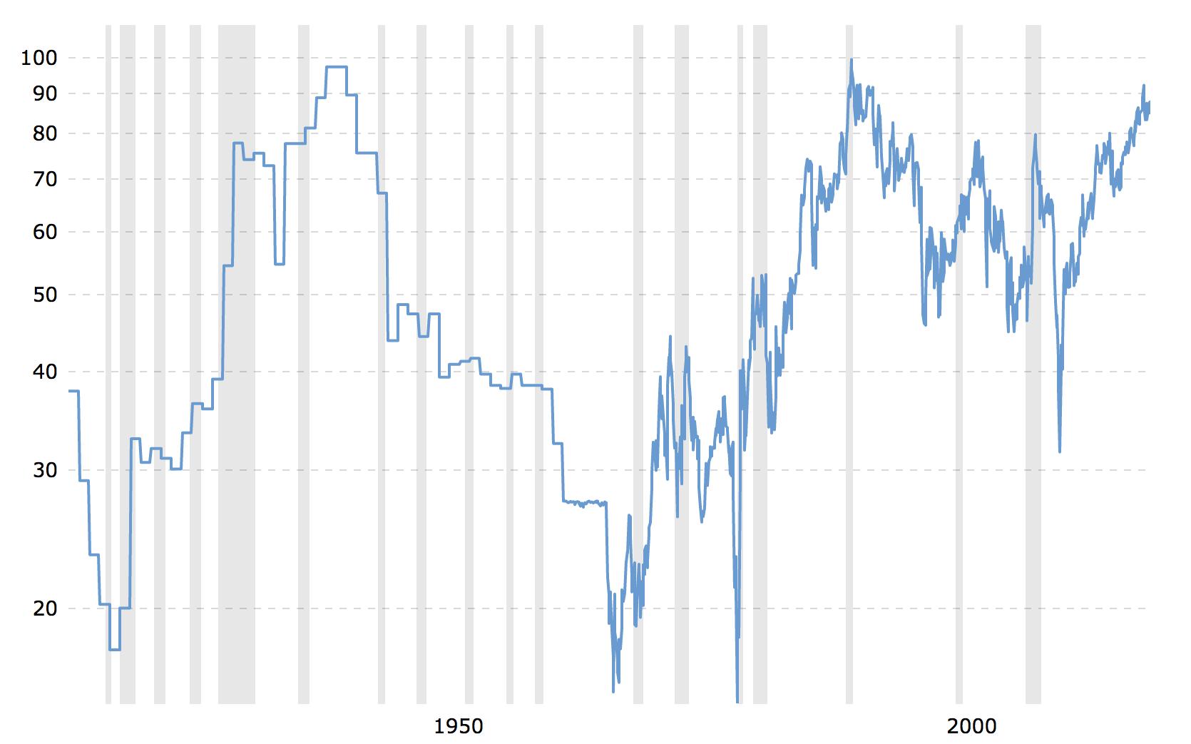 Kulla ja hõbeda ajalooline hinnasuhe 1915 - 2020 perioodil (USD turul) kõigub 15 ja 100 kordse vahel