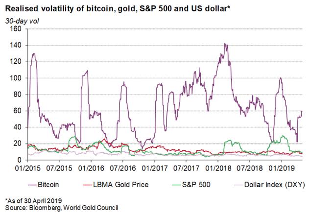 bitcoini, kulla, SP500 ja dollari volatiilsus