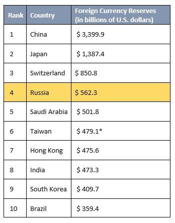 Maailma 10 suurimate kulla ja valuutareservidega riiki