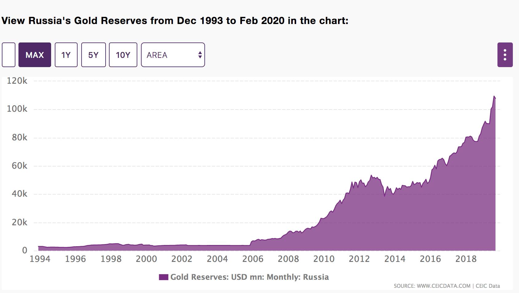 Vene Föderatsiooni kullareservide väärtus USD mõõdetuna 1993-2020 perioodil