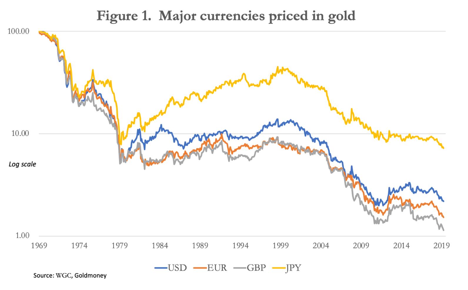 Peamised maailmavaluutad hinnatud kullas