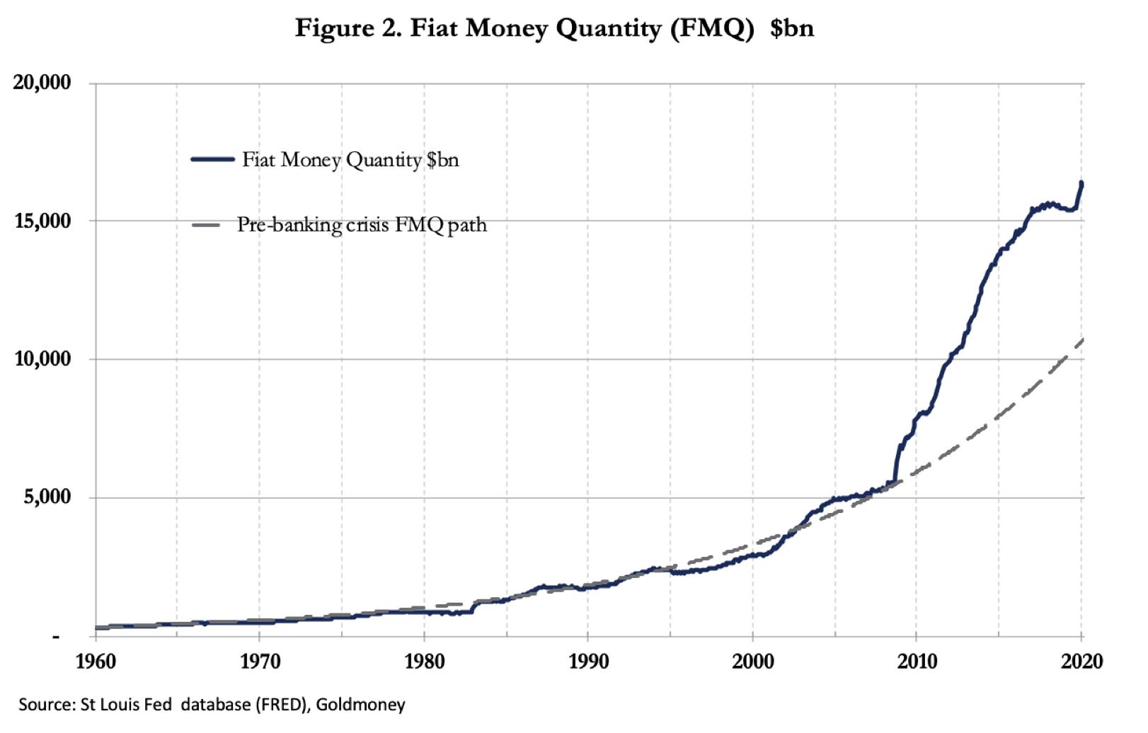 graafik fiat raha kogusest