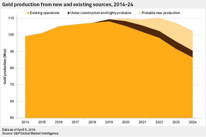 Maailma kullakaevandamise prognoositavad tootmismahud 2014-2024