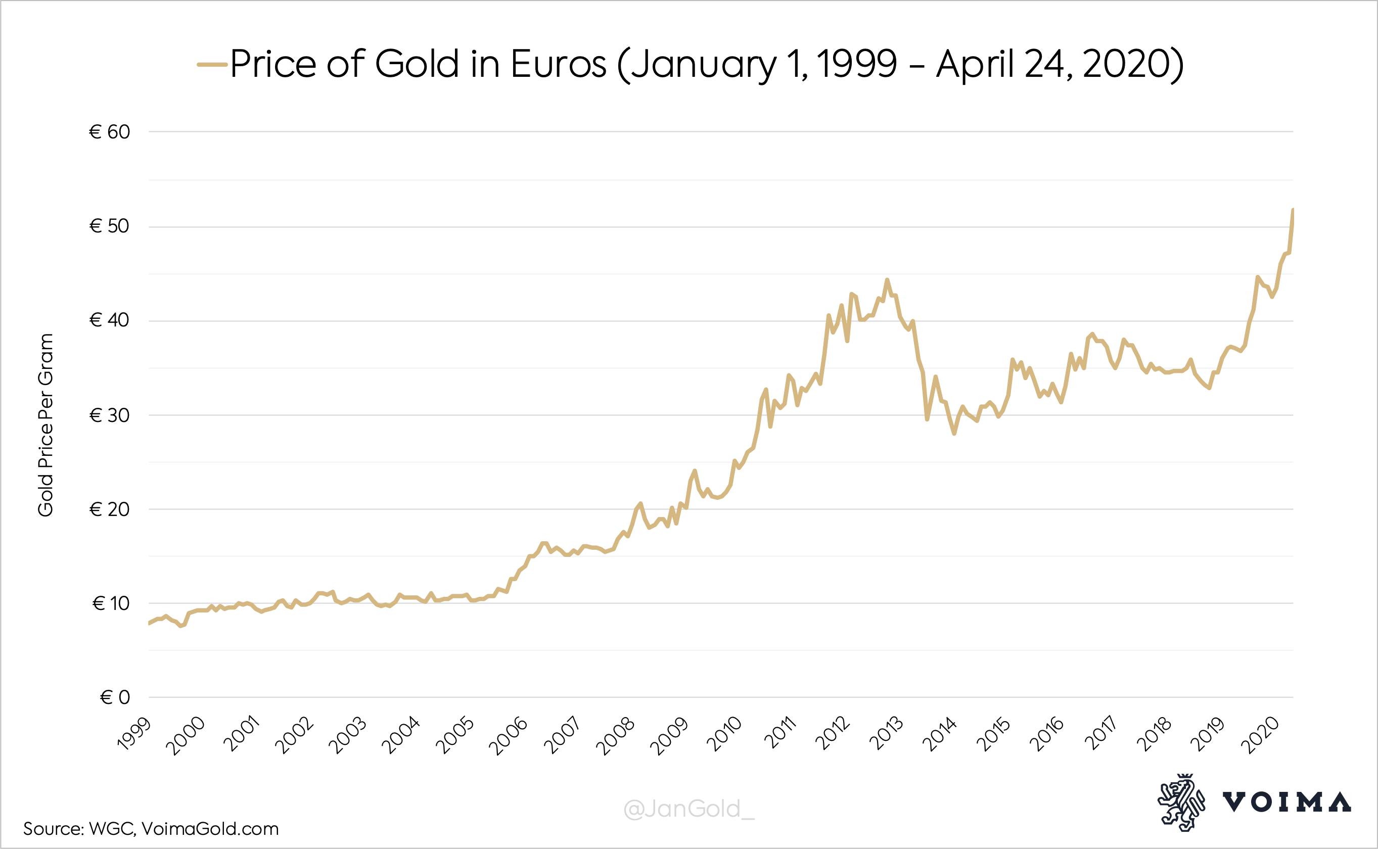 Kulla grammi hind eurodes 1999-2020 perioodil