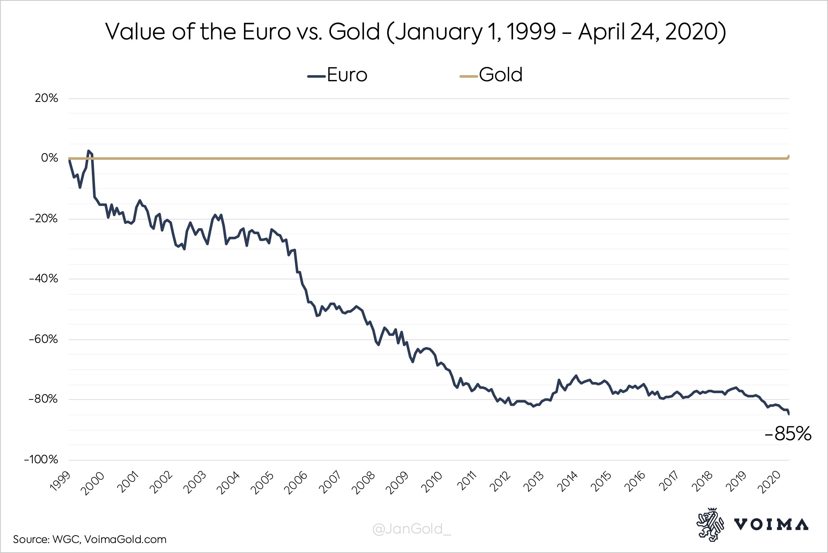 Euro väärtus kullas 1999-2020 perioodil näitab rõhtsat ja pidevat langust