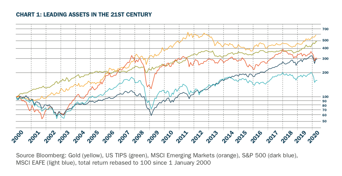 Tootlus - kuld vs indeksaktsiad ja võlakirjad