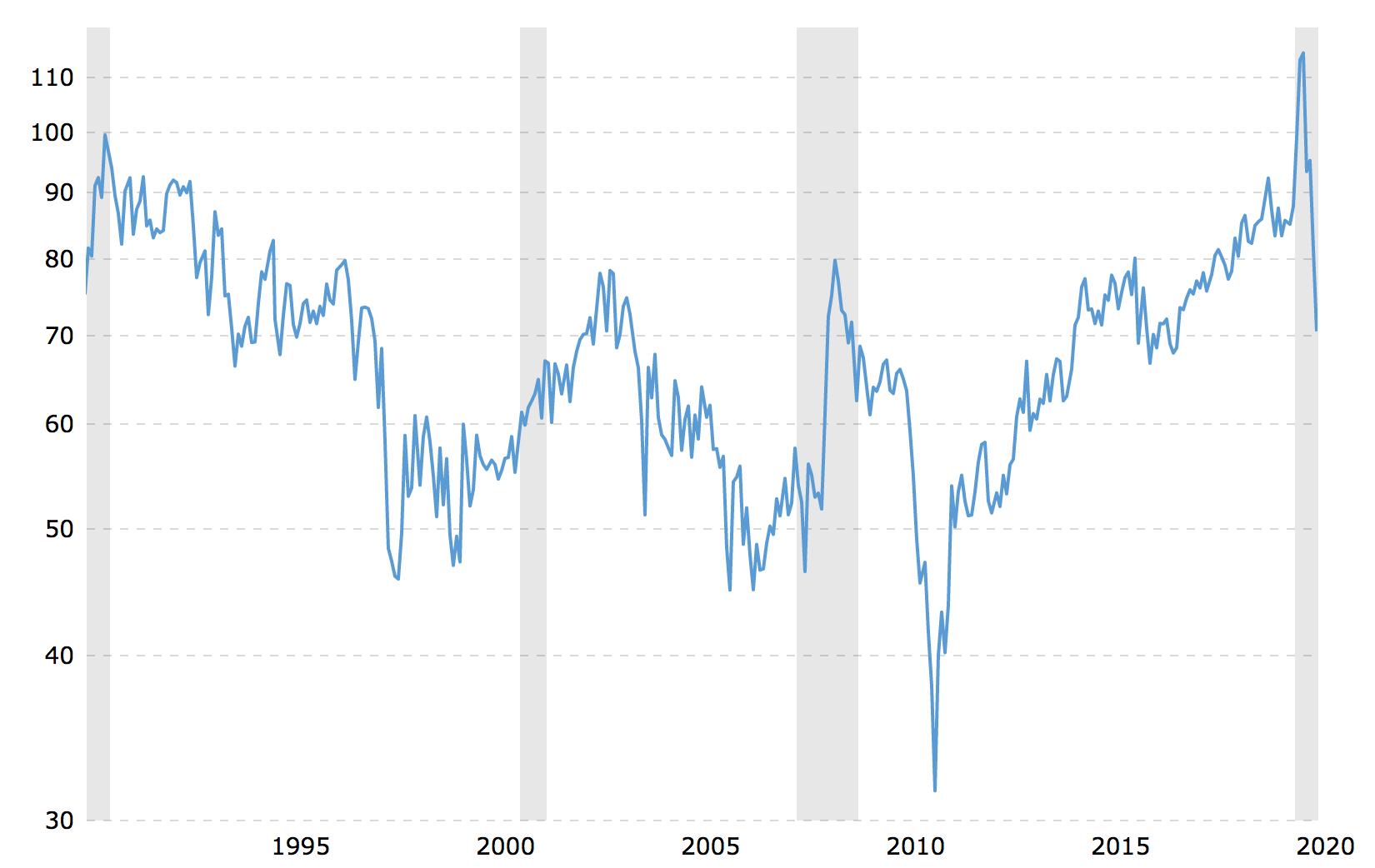 Kulla ja hõbeda hindade ajalooline vahe 1990-2020 perioodil on kõikunud 30-110 vahel (st 30-110 untsi hõbedat 1 untsi kulla eest). Anomaaliad välja arvatud on sama trend püsinud ligi sada aastat.