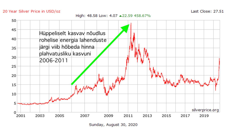 Hõbeda hind 2000-2020 perioodil