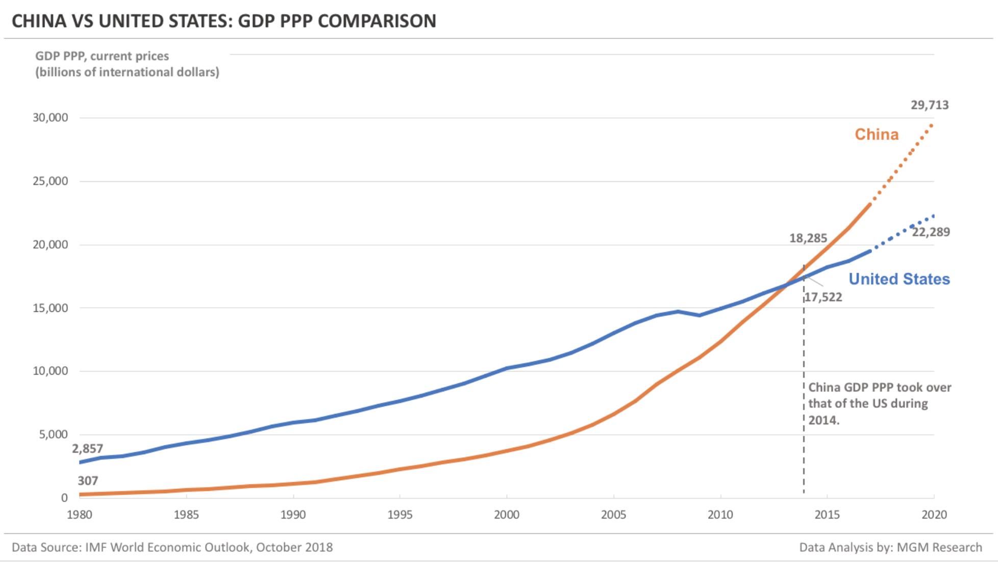 USA ja Hiina siseriiklik kogutoodang 1980-2020 perioodil