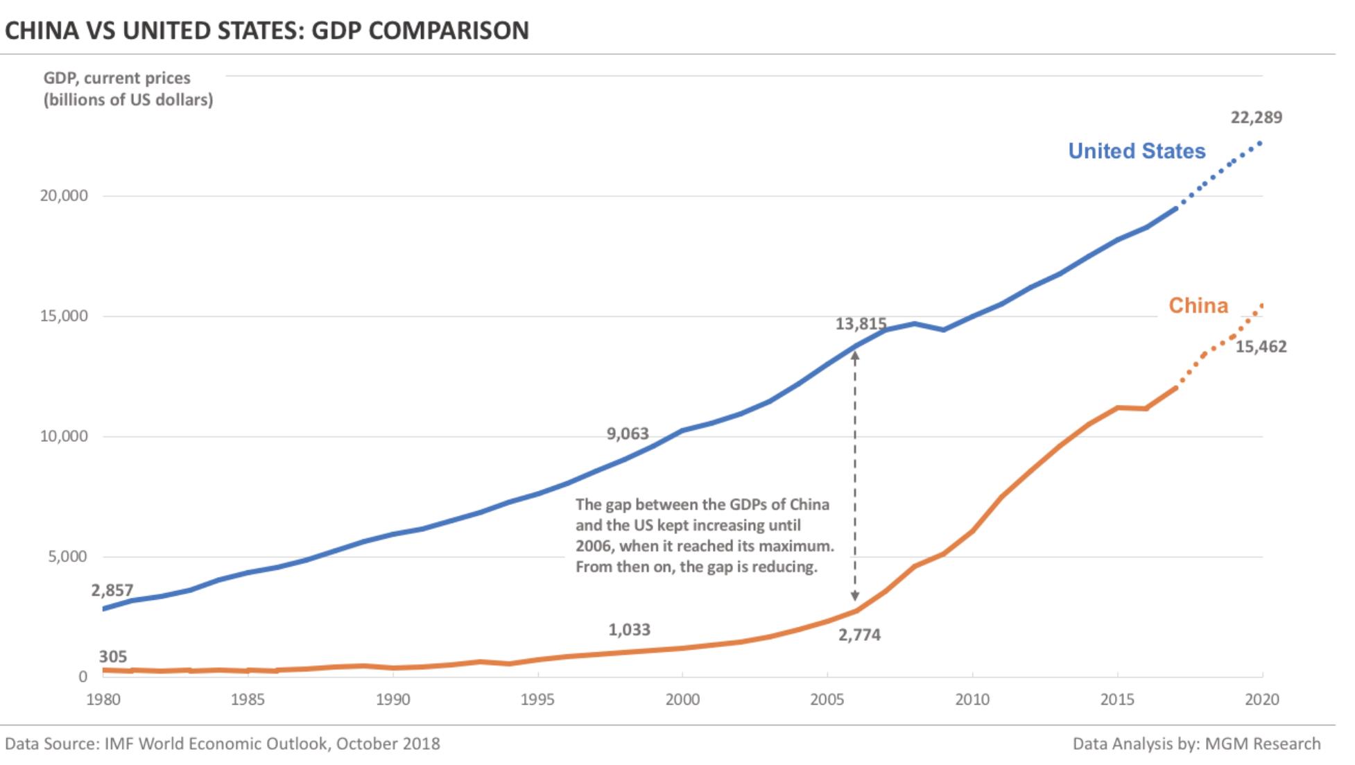 Hiina ja USA kogutoodangud 1980-2020 perioodil ostujõu pariteedi faktorit arvesse võttes